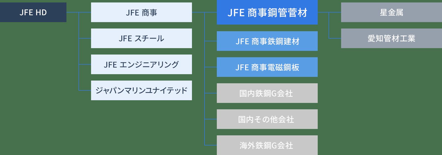 JFEグループの鋼管中核商社として